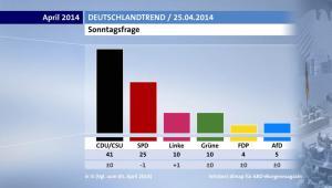 Deutschlandtrend 25.04.2014